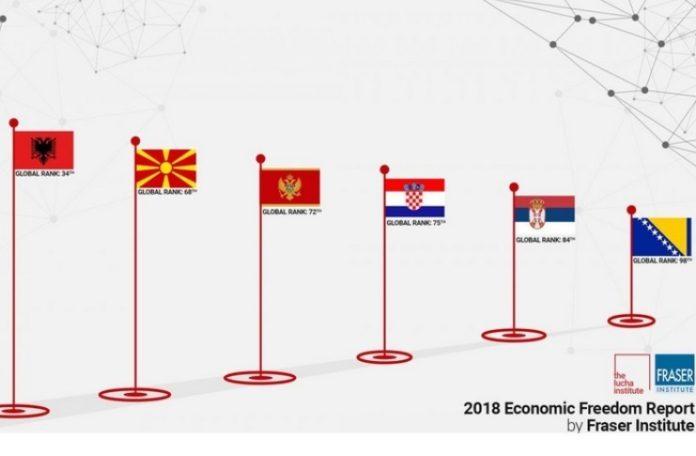 Albanija, Makedonija i Crna Gora daleko nadmašile BiH po ekonomskim slobodama