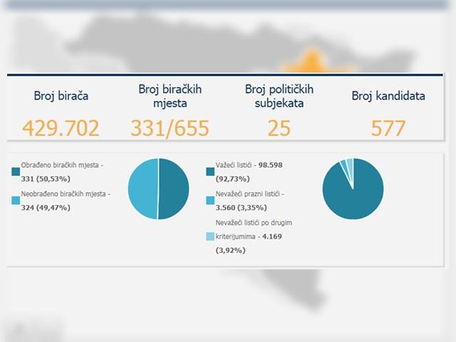 CIK objavio rezultate za Skupštinu TK: Najviše glasova dobili Gutić, Hadžić i Alić