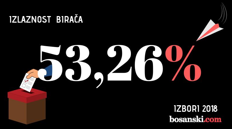 Na Opće izbore u BiH izašlo 53,26 posto birača