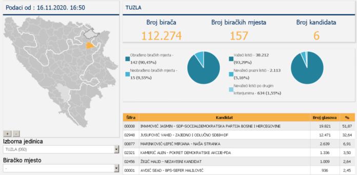 CIK ažurirao podatke, ima promjena za Gradsko vijeće Tuzla