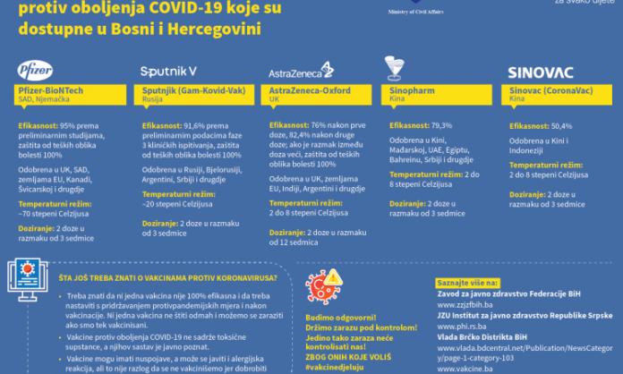 Objavljen plakat sa osnovnim informacijama o vakcinama protiv COVID-19